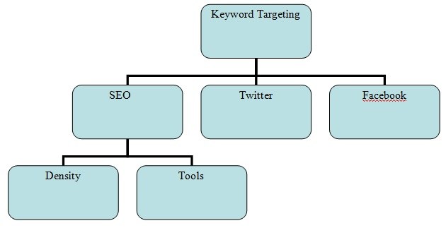 keyword-targeting-1-1